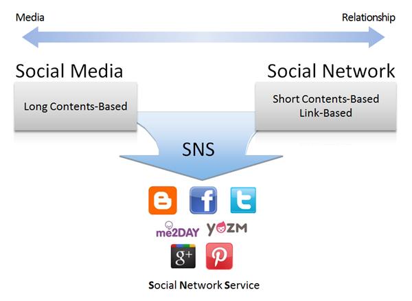 소셜미디어와 소셜네트워크 그리고 SNS
