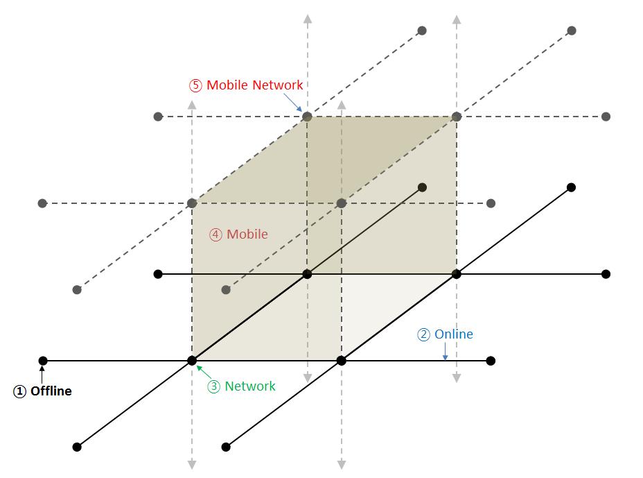 온라인 & 네트워크 & 모바일 & 모바일 네트워크 & 그리고...