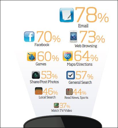 smartphone-activities