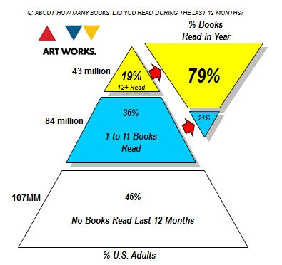 ABOUT HOW MANY BOOKS DID YOU READ THE LAST 12 MONTH?