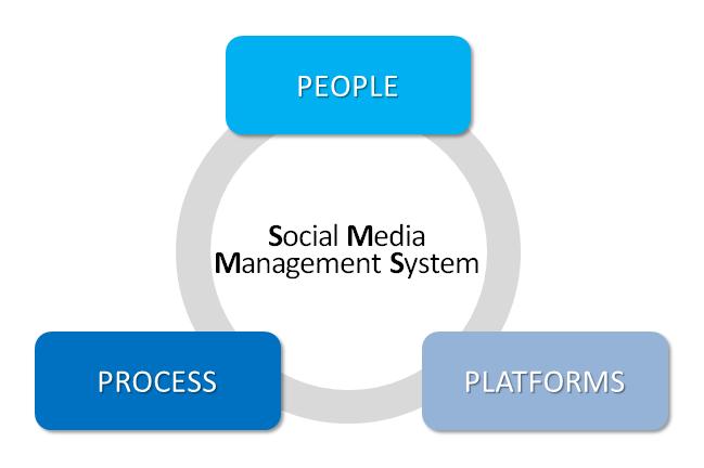 온라인·소셜미디어 커뮤니케이션 위기관리 시스템의 3대 요소