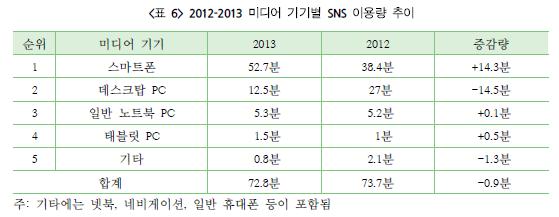 2012-2013 미디어 기기별 SNS 이용량 추이