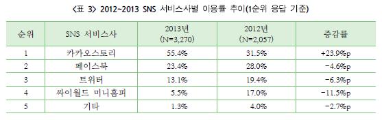 2012~2013 SNS 서비스사별 이용률 추이(1순위 응답 기준)