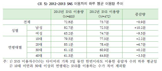 2012~2013 SNS 이용자의 하루 평균 이용량 추이