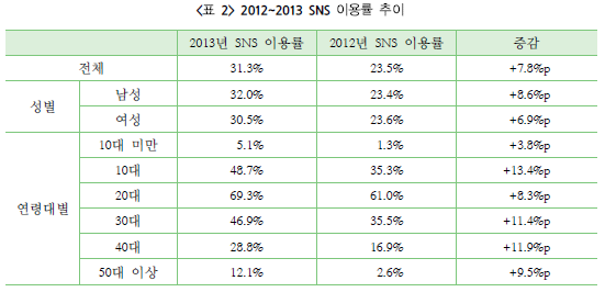 2012~2013 SNS 이용률 추이